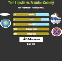 Tom Lapslie vs Brandon Comley h2h player stats