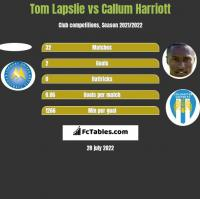 Tom Lapslie vs Callum Harriott h2h player stats