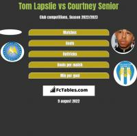 Tom Lapslie vs Courtney Senior h2h player stats