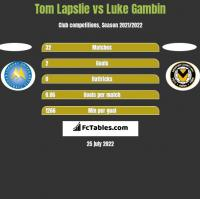 Tom Lapslie vs Luke Gambin h2h player stats