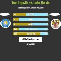 Tom Lapslie vs Luke Norris h2h player stats