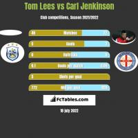 Tom Lees vs Carl Jenkinson h2h player stats