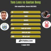 Tom Lees vs Gaetan Bong h2h player stats