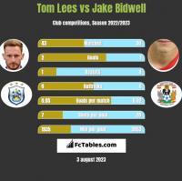 Tom Lees vs Jake Bidwell h2h player stats