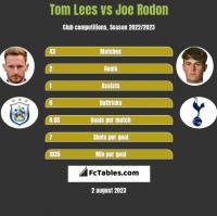 Tom Lees vs Joe Rodon h2h player stats
