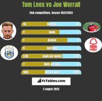 Tom Lees vs Joe Worrall h2h player stats