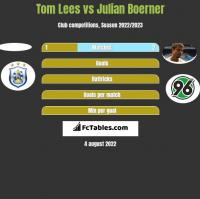 Tom Lees vs Julian Boerner h2h player stats