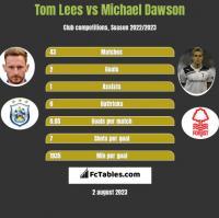 Tom Lees vs Michael Dawson h2h player stats