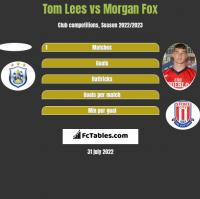Tom Lees vs Morgan Fox h2h player stats