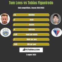 Tom Lees vs Tobias Figueiredo h2h player stats