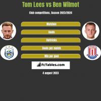 Tom Lees vs Ben Wilmot h2h player stats