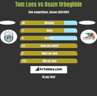 Tom Lees vs Osaze Urhoghide h2h player stats
