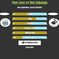 Tom Lees vs Ben Cabango h2h player stats