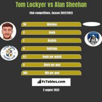 Tom Lockyer vs Alan Sheehan h2h player stats