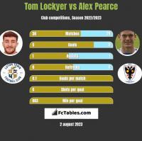 Tom Lockyer vs Alex Pearce h2h player stats