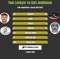 Tom Lockyer vs Carl Jenkinson h2h player stats