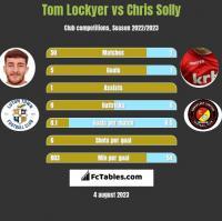 Tom Lockyer vs Chris Solly h2h player stats