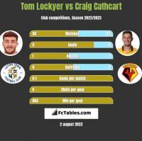 Tom Lockyer vs Craig Cathcart h2h player stats