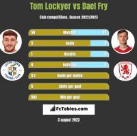 Tom Lockyer vs Dael Fry h2h player stats
