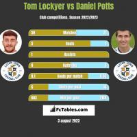 Tom Lockyer vs Daniel Potts h2h player stats