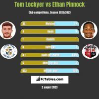 Tom Lockyer vs Ethan Pinnock h2h player stats