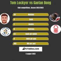 Tom Lockyer vs Gaetan Bong h2h player stats