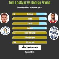 Tom Lockyer vs George Friend h2h player stats