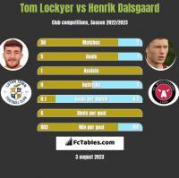 Tom Lockyer vs Henrik Dalsgaard h2h player stats