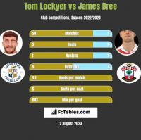 Tom Lockyer vs James Bree h2h player stats