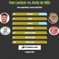 Tom Lockyer vs Jordy de Wijs h2h player stats