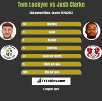 Tom Lockyer vs Josh Clarke h2h player stats