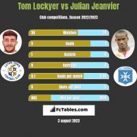 Tom Lockyer vs Julian Jeanvier h2h player stats