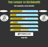 Tom Lockyer vs Kal Naismith h2h player stats