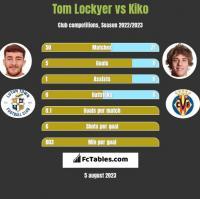 Tom Lockyer vs Kiko h2h player stats