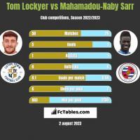 Tom Lockyer vs Mahamadou-Naby Sarr h2h player stats