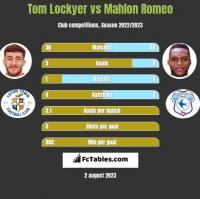 Tom Lockyer vs Mahlon Romeo h2h player stats