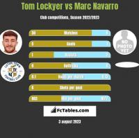 Tom Lockyer vs Marc Navarro h2h player stats