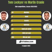 Tom Lockyer vs Martin Cranie h2h player stats