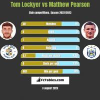 Tom Lockyer vs Matthew Pearson h2h player stats