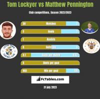 Tom Lockyer vs Matthew Pennington h2h player stats