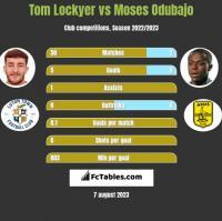Tom Lockyer vs Moses Odubajo h2h player stats