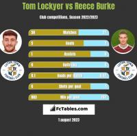 Tom Lockyer vs Reece Burke h2h player stats