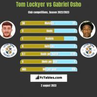 Tom Lockyer vs Gabriel Osho h2h player stats