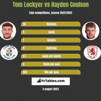 Tom Lockyer vs Hayden Coulson h2h player stats