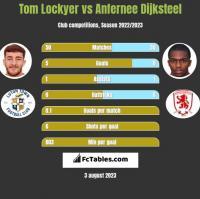 Tom Lockyer vs Anfernee Dijksteel h2h player stats