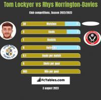 Tom Lockyer vs Rhys Norrington-Davies h2h player stats