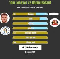 Tom Lockyer vs Daniel Ballard h2h player stats