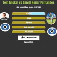 Tom Mickel vs Daniel Heuer Fernandes h2h player stats