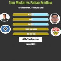 Tom Mickel vs Fabian Bredlow h2h player stats