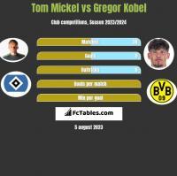Tom Mickel vs Gregor Kobel h2h player stats